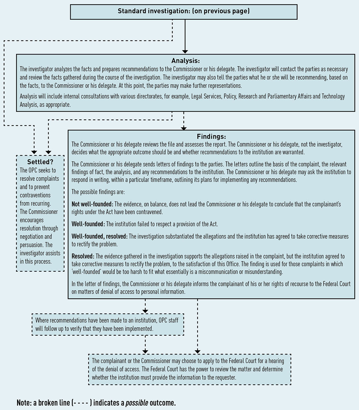 Figure 4: Privacy Act investigation process