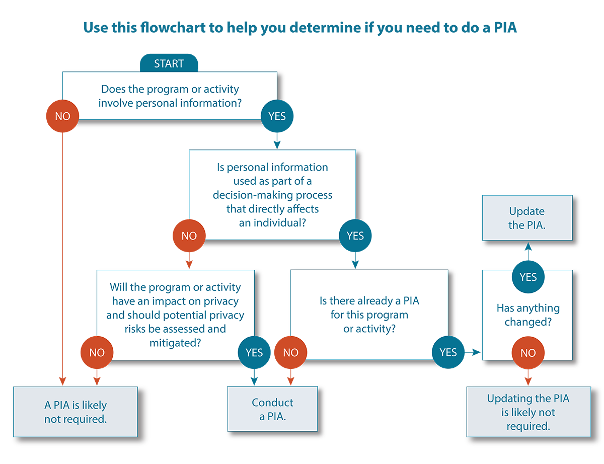 Use this flowchart to help you determine if you need to do a PIA
