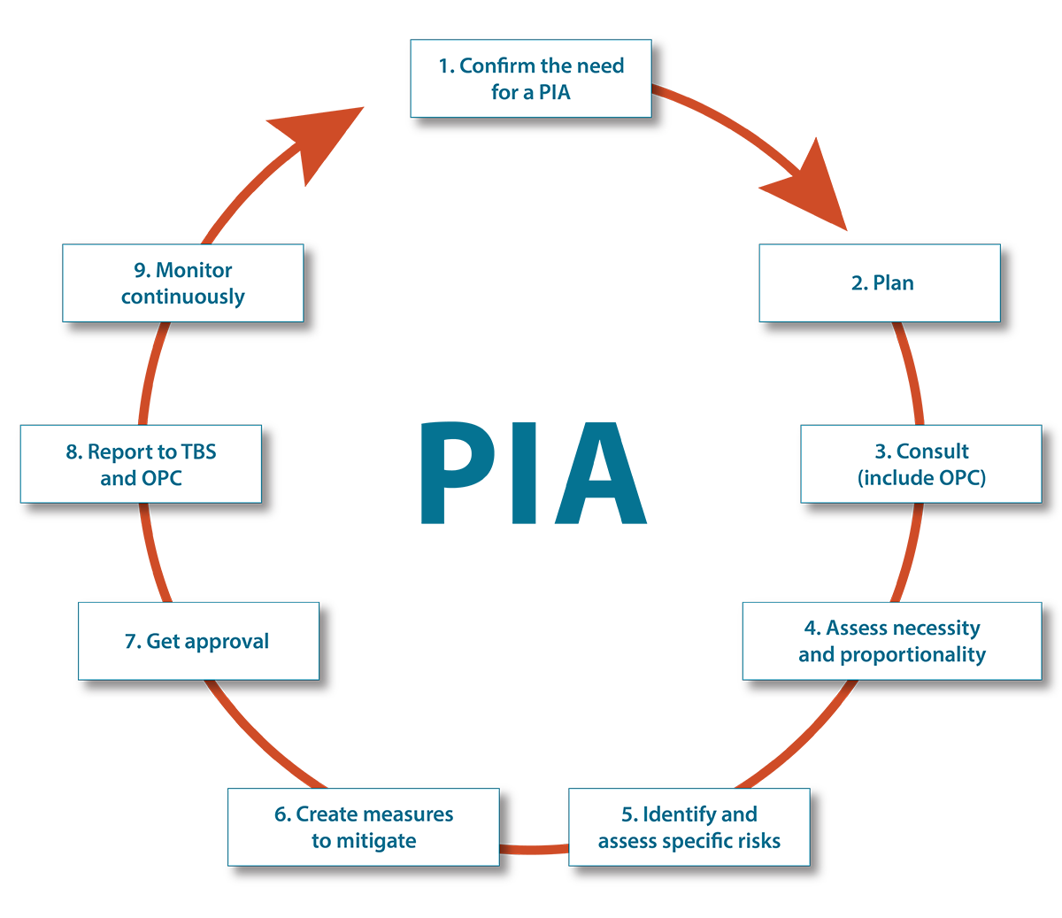 The PIA Process