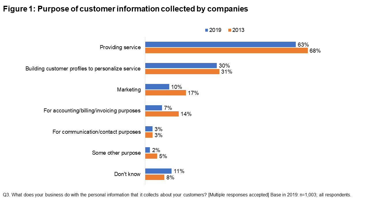 Figure 1: Purpose of customer information collected by companies