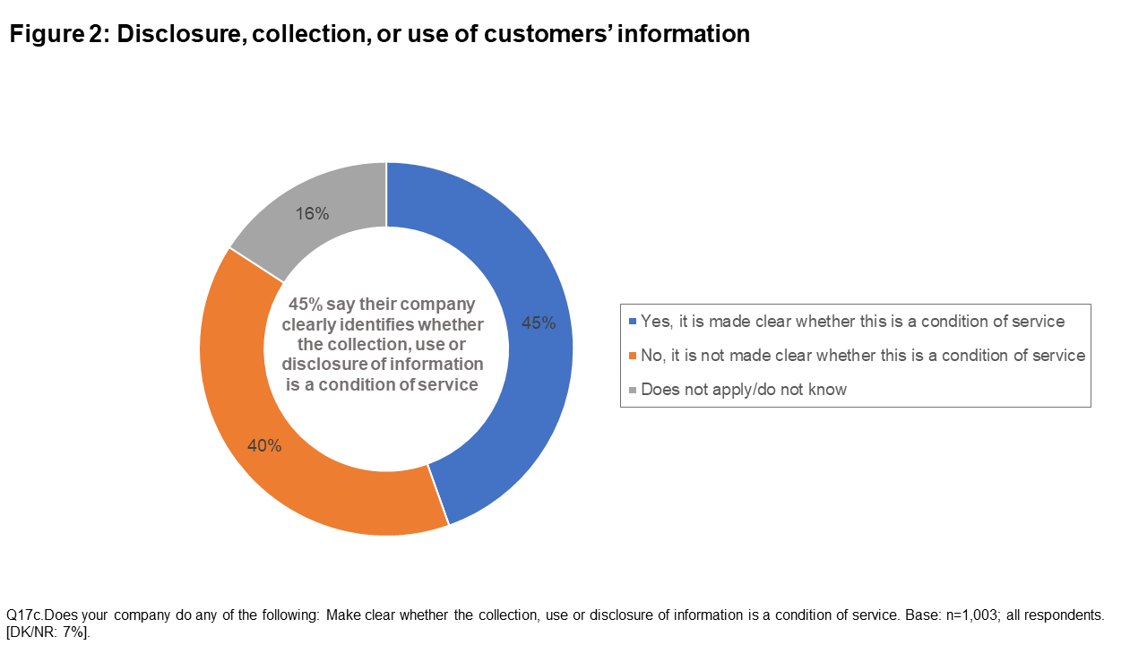 Figure 2: Disclosure, collection, or use of customers' information