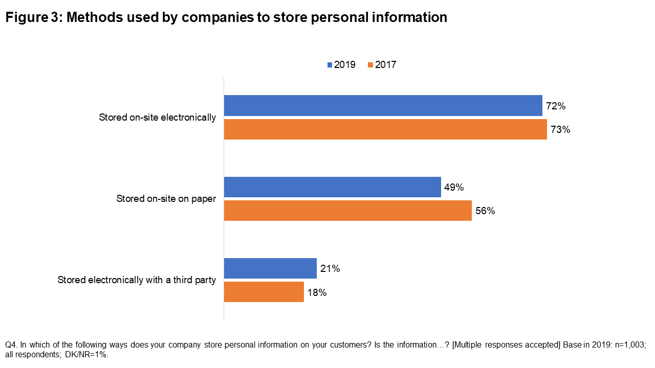 Figure 3: Methods used by companies to store personal information