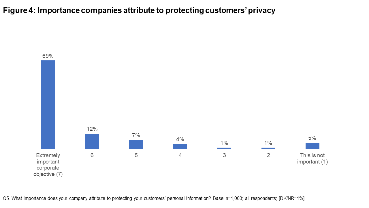 Figure 4: Importance companies attribute to protecting customers' privacy
