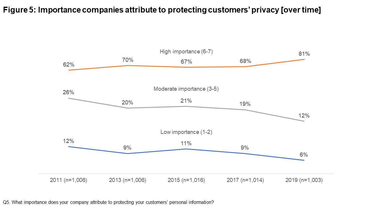 Figure 5: Importance companies attribute to protecting customers' privacy [over time]