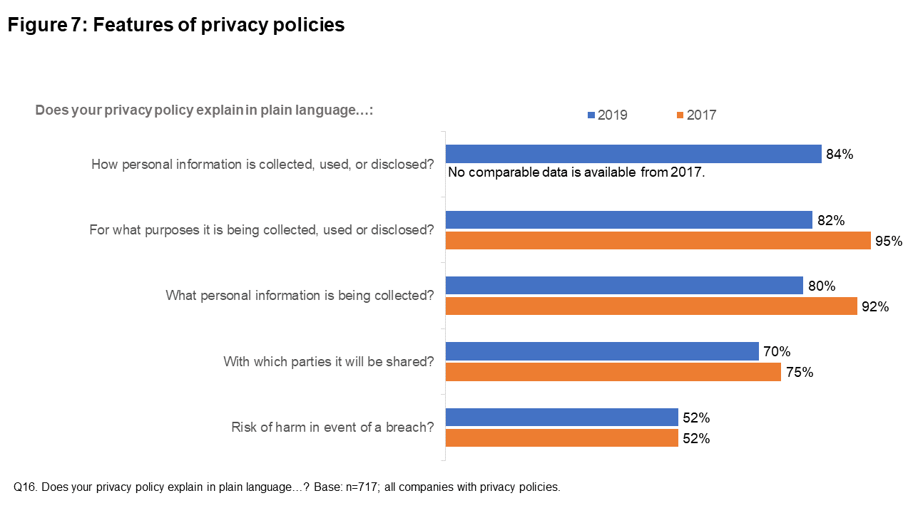 Figure 7: Features of privacy policies