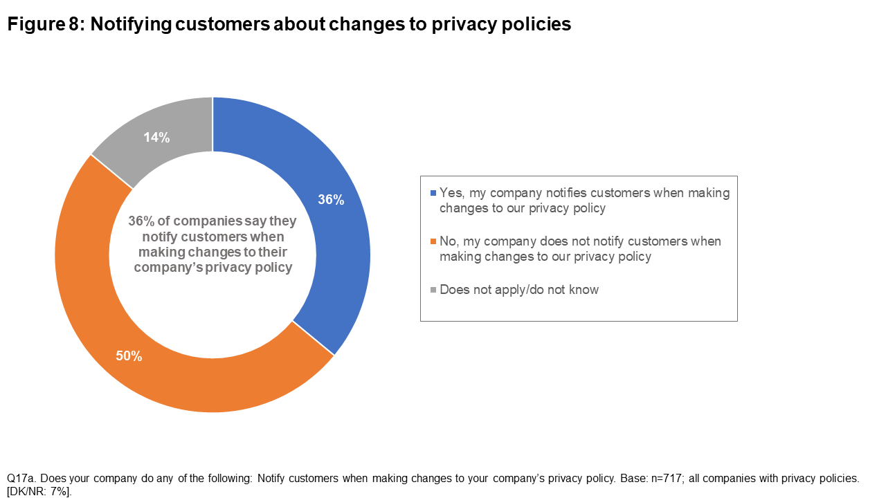 Figure 8: Notifying customers about changes to privacy policies