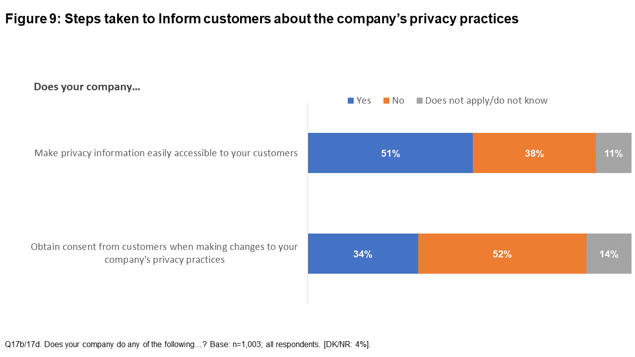 Figure 9: Steps taken to inform customers about the company's privacy practices