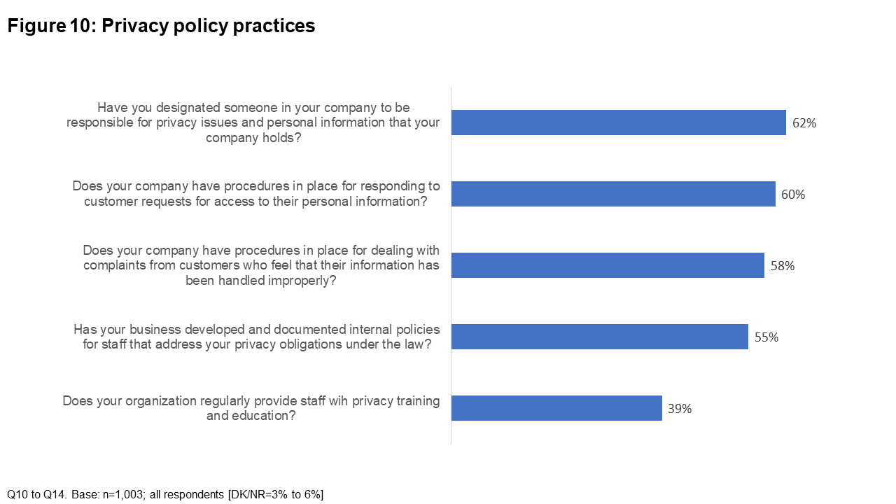 Figure 10: Privacy policy practices