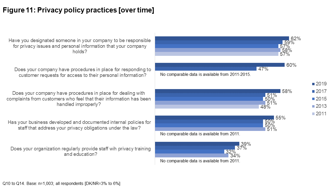 Figure 11: Privacy policy practices [over time]