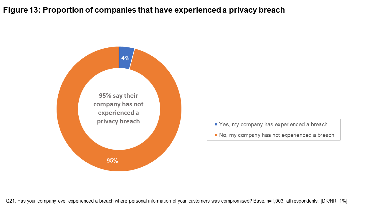 Figure 13: Proportion of companies that have experienced a privacy breach