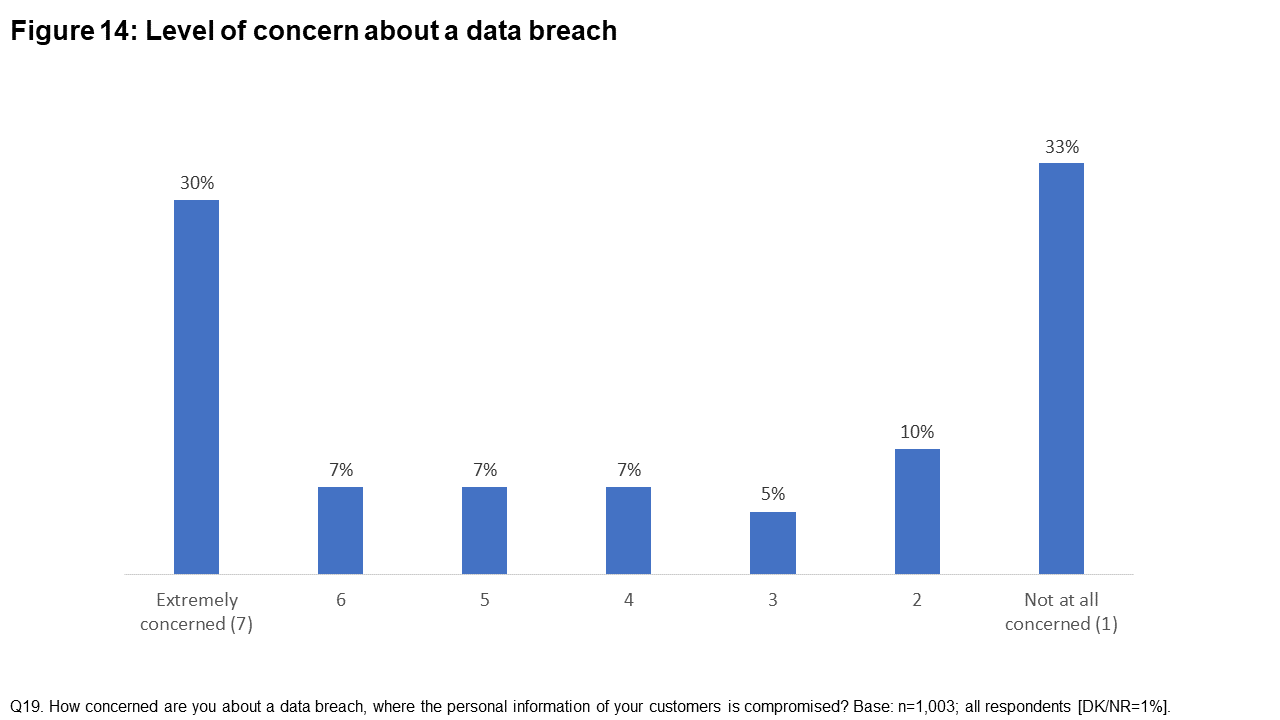Figure 14: Level of concern about a data breach