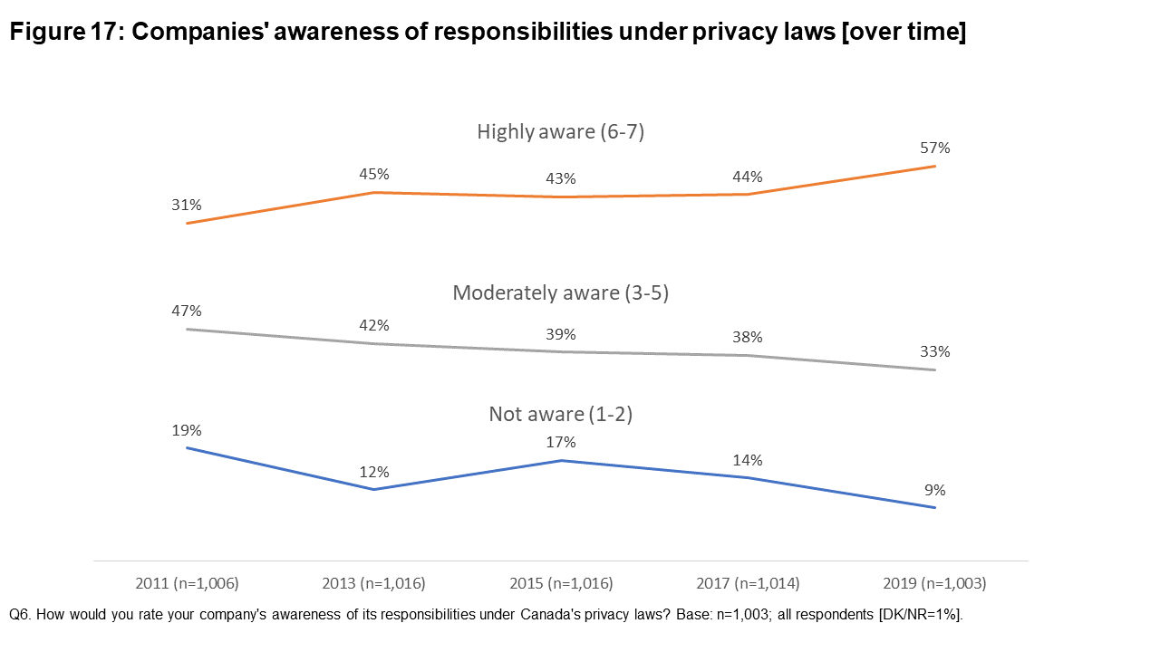 Figure 17: Companies' awareness of responsibilities under privacy laws [over time]