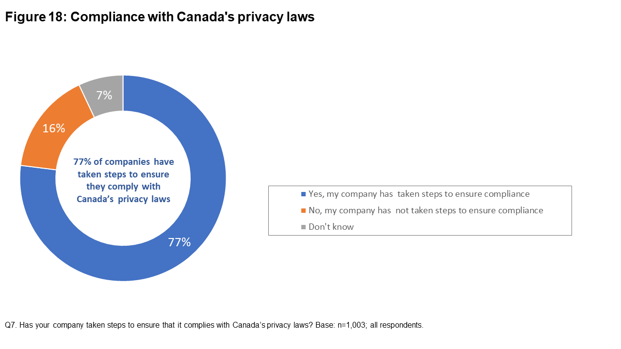 Figure 18: Compliance with Canada's privacy laws
