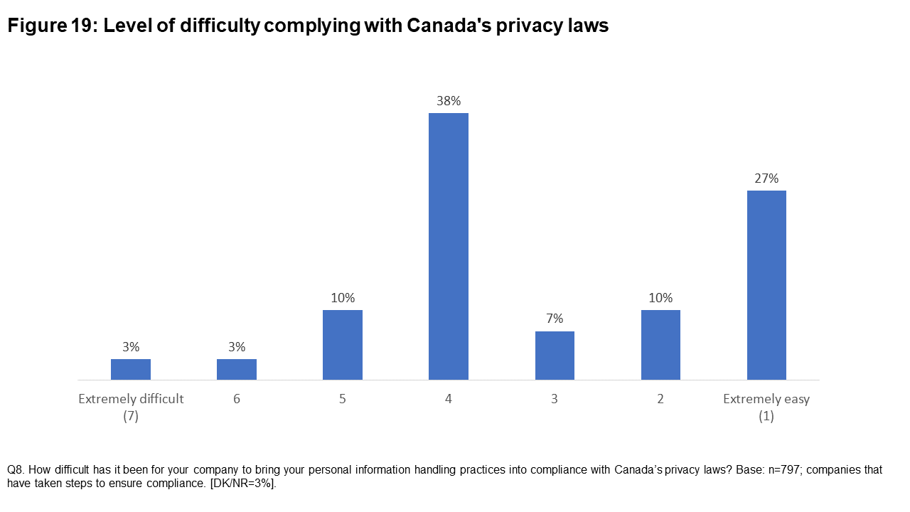 Figure 19: Level of difficulty complying with Canada's privacy laws