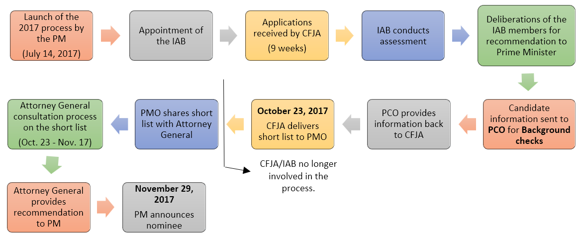 Figure 1: Individual steps taken in the appointment process.